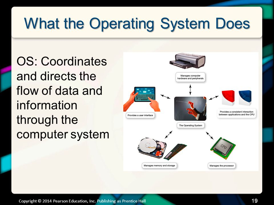 What the Operating System Does Copyright © 2014 Pearson Education, Inc.