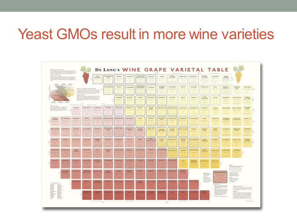 Yeast GMOs result in more wine varieties