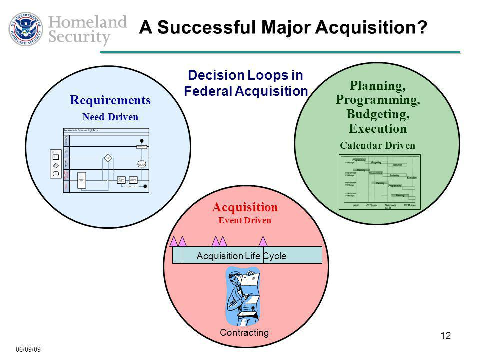 06/09/09 12 Planning, Programming, Budgeting, Execution Calendar Driven Requirements Need Driven Acquisition Event Driven A Successful Major Acquisition.