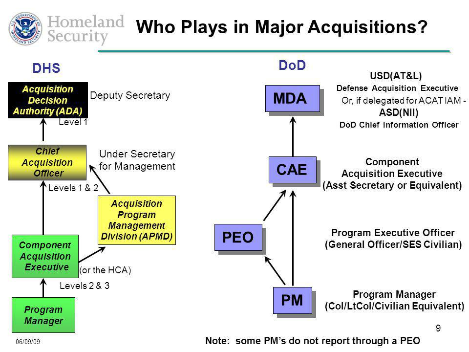 06/09/09 9 MDA PEO PM USD(AT&L) Defense Acquisition Executive Component Acquisition Executive (Asst Secretary or Equivalent) Program Executive Officer (General Officer/SES Civilian) Program Manager (Col/LtCol/Civilian Equivalent) ASD(NII) DoD Chief Information Officer Note: some PM's do not report through a PEO Or, if delegated for ACAT IAM - CAE Who Plays in Major Acquisitions.