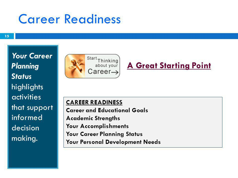 Career Readiness 15 Your Career Planning Status highlights activities that support informed decision making.