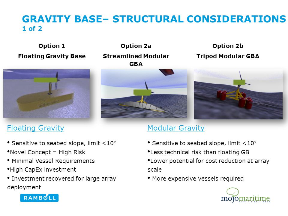 GRAVITY BASE– STRUCTURAL CONSIDERATIONS 1 of 2 Option 1 Floating Gravity Base Option 2a Streamlined Modular GBA Option 2b Tripod Modular GBA Modular Gravity Sensitive to seabed slope, limit <10° Less technical risk than floating GB Lower potential for cost reduction at array scale More expensive vessels required Floating Gravity Sensitive to seabed slope, limit <10° Novel Concept = High Risk Minimal Vessel Requirements High CapEx investment Investment recovered for large array deployment