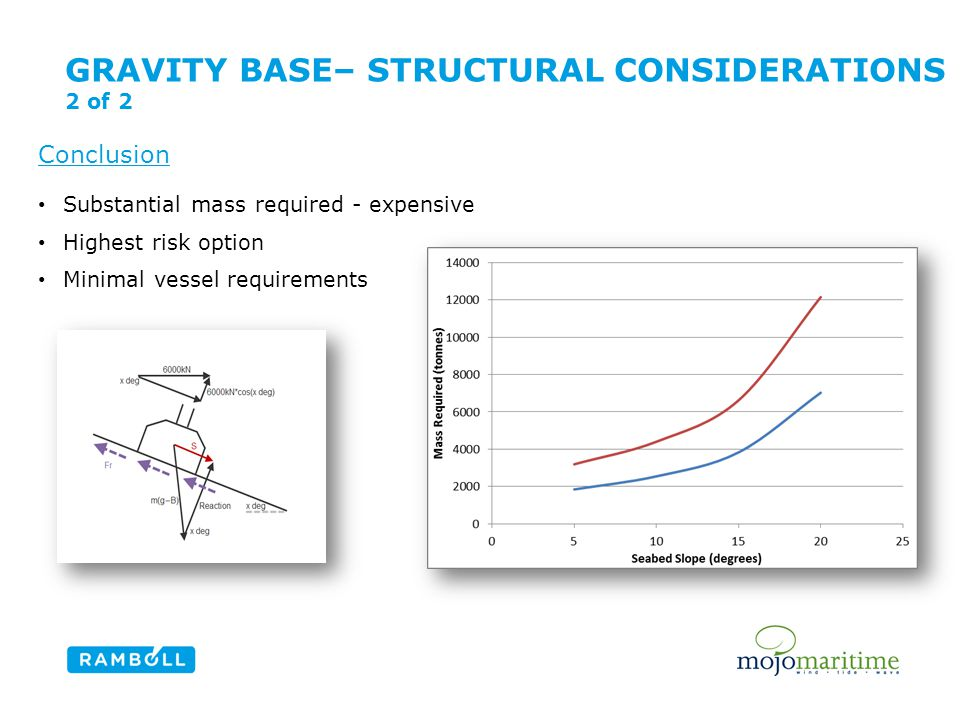 GRAVITY BASE– STRUCTURAL CONSIDERATIONS 2 of 2 Content slide, two columns with image Conclusion Substantial mass required - expensive Highest risk option Minimal vessel requirements