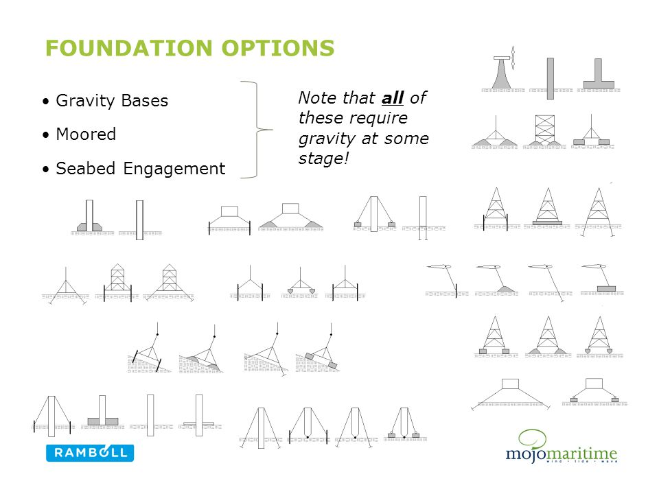 FOUNDATION OPTIONS Gravity Bases Moored Seabed Engagement Content slide, two columns with image Note that all of these require gravity at some stage!