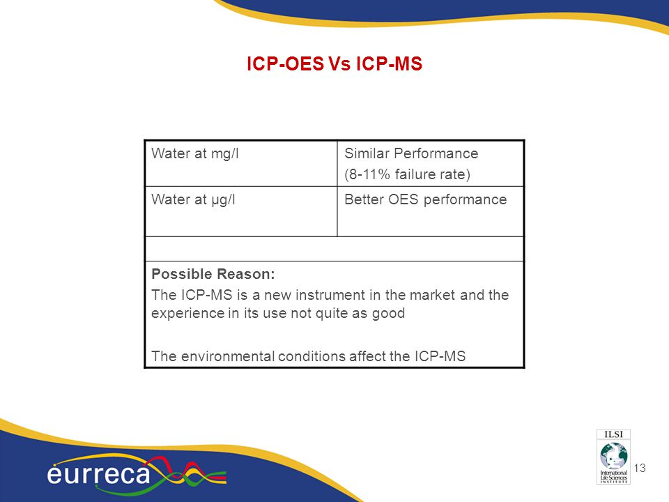 13 ICP-OES Vs ICP-MS Water at mg/lSimilar Performance (8-11% failure rate) Water at μg/lBetter OES performance Possible Reason: The ICP-MS is a new instrument in the market and the experience in its use not quite as good The environmental conditions affect the ICP-MS