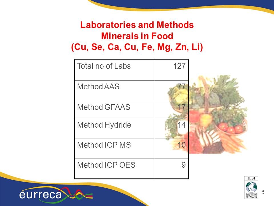 5 Laboratories and Methods Minerals in Food (Cu, Se, Ca, Cu, Fe, Mg, Zn, Li) Total no of Labs127 Method AAS77 Method GFAAS17 Method Hydride14 Method I