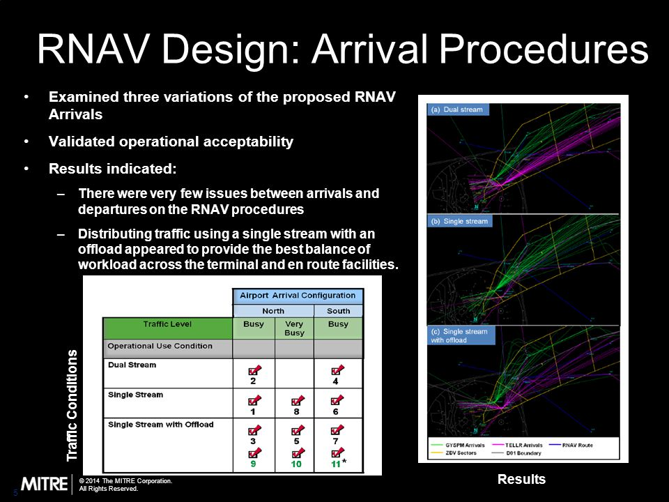 © 2014 The MITRE Corporation. All Rights Reserved. RNAV Design: Arrival Procedures Examined three variations of the proposed RNAV Arrivals Validated o