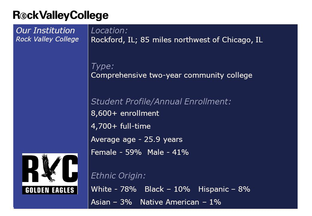 Our Institution Rock Valley College Location: Rockford, IL; 85 miles northwest of Chicago, IL Type: Comprehensive two-year community college Student Profile/Annual Enrollment: 8,600+ enrollment 4,700+ full-time Average age - 25.9 years Female - 59% Male - 41% Ethnic Origin: White - 78% Black – 10% Hispanic – 8% Asian – 3% Native American – 1% 10