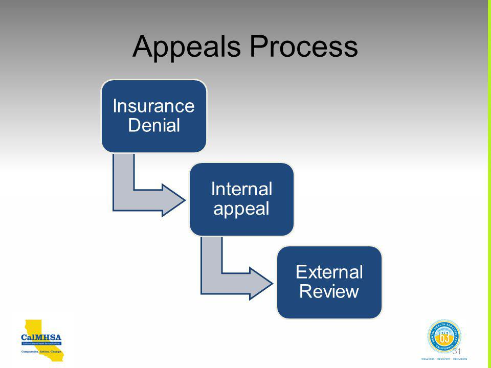 Appeals Process Insurance Denial Internal appeal External Review 31