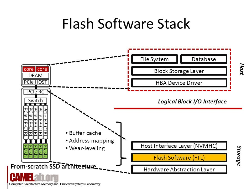 Flash Software Stack File System Block Storage Layer HBA Device Driver Host Interface Layer (NVMHC) Flash Software (FTL) Hardware Abstraction Layer Database Logical Block I/O Interface Host Storage Buffer cache Address mapping Wear-leveling
