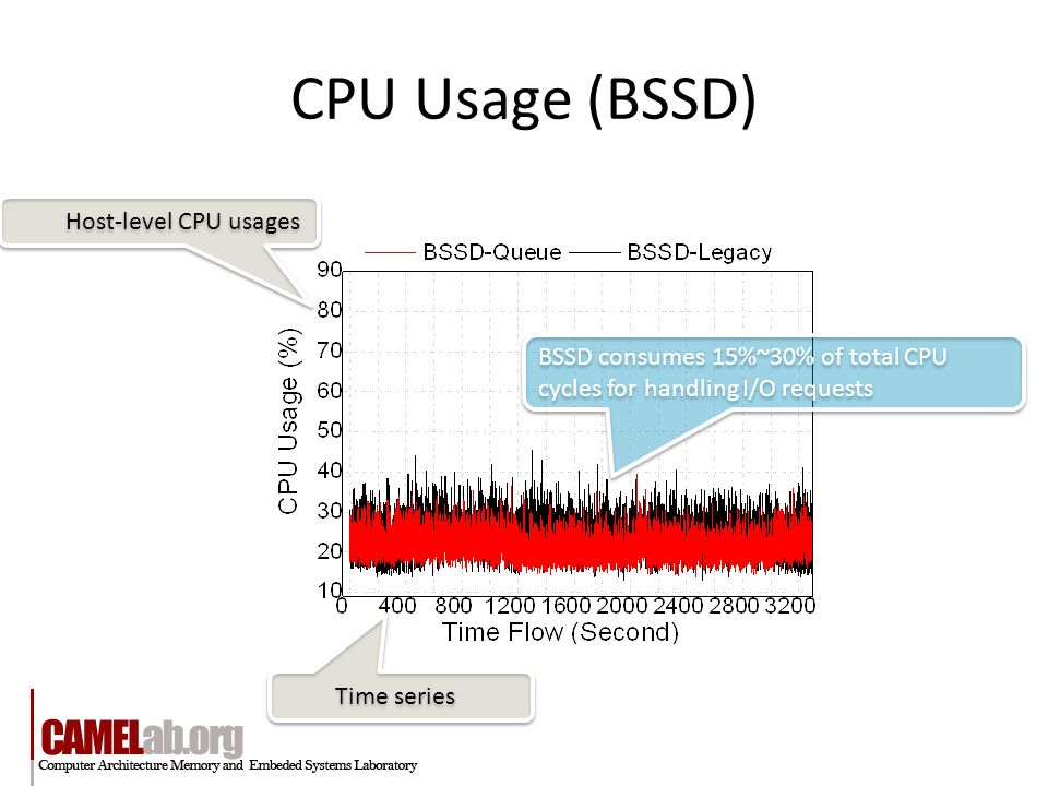 CPU Usage (BSSD) Time series Host-level CPU usages BSSD consumes 15%~30% of total CPU cycles for handling I/O requests