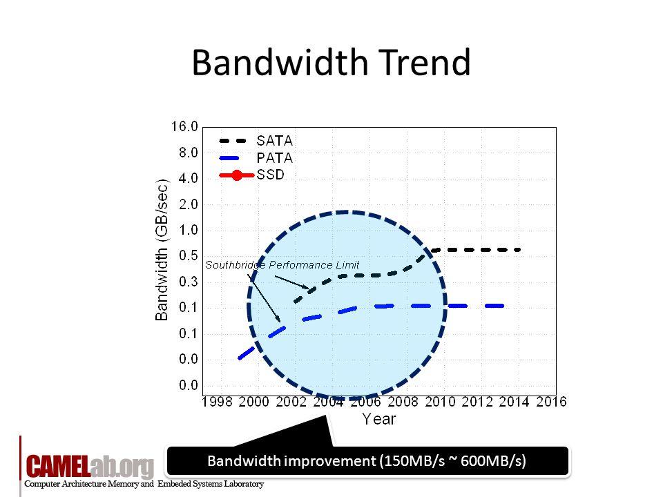 Bandwidth Trend Bandwidth improvement (150MB/s ~ 600MB/s)