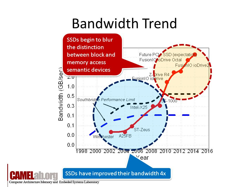Bandwidth Trend SSDs have improved their bandwidth 4x SSDs begin to blur the distinction between block and memory access semantic devices