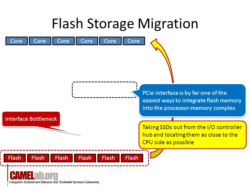 Flash Storage Migration Core Flash Core Taking SSDs out from the I/O controller hub and locating them as close to the CPU side as possible Interface Bottleneck PCIe interface is by far one of the easiest ways to integrate flash memory into the processor-memory complex