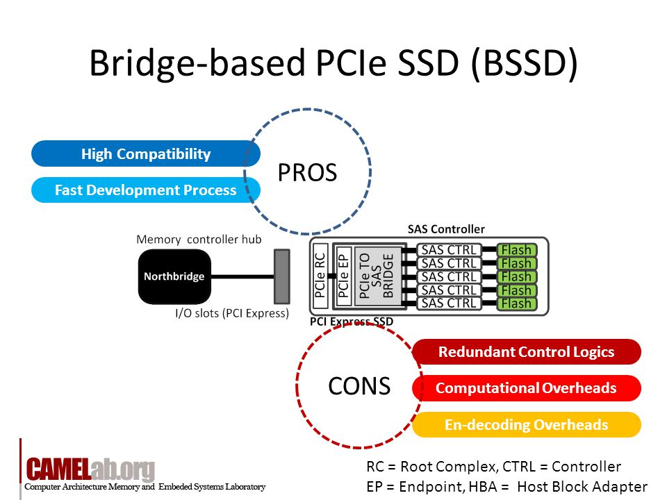 Bridge-based PCIe SSD (BSSD) High Compatibility Fast Development Process Redundant Control Logics Computational Overheads En-decoding Overheads PROS CONS RC = Root Complex, CTRL = Controller EP = Endpoint, HBA = Host Block Adapter