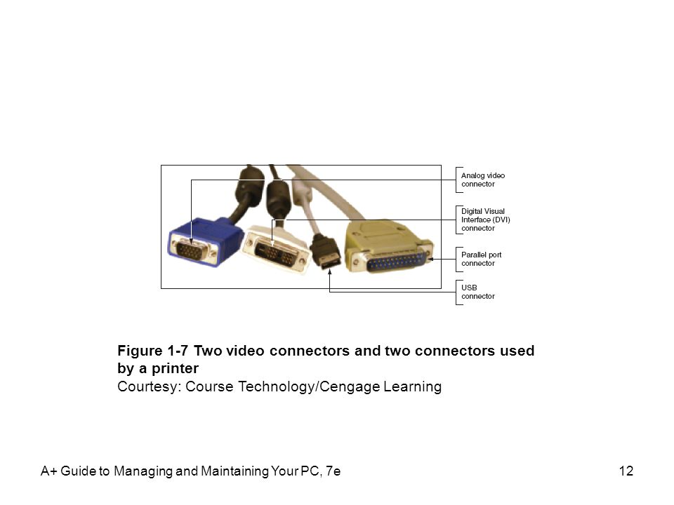 A+ Guide to Managing and Maintaining Your PC, 7e12 Figure 1-7 Two video connectors and two connectors used by a printer Courtesy: Course Technology/Cengage Learning
