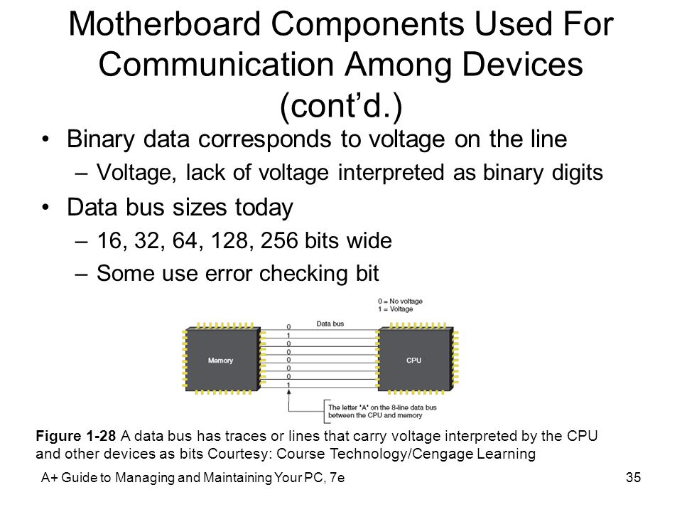 A+ Guide to Managing and Maintaining Your PC, 7e35 Motherboard Components Used For Communication Among Devices (cont'd.) Binary data corresponds to voltage on the line –Voltage, lack of voltage interpreted as binary digits Data bus sizes today –16, 32, 64, 128, 256 bits wide –Some use error checking bit Figure 1-28 A data bus has traces or lines that carry voltage interpreted by the CPU and other devices as bits Courtesy: Course Technology/Cengage Learning