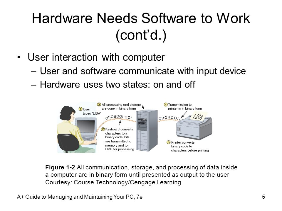A+ Guide to Managing and Maintaining Your PC, 7e5 Hardware Needs Software to Work (cont'd.) User interaction with computer –User and software communicate with input device –Hardware uses two states: on and off Figure 1-2 All communication, storage, and processing of data inside a computer are in binary form until presented as output to the user Courtesy: Course Technology/Cengage Learning