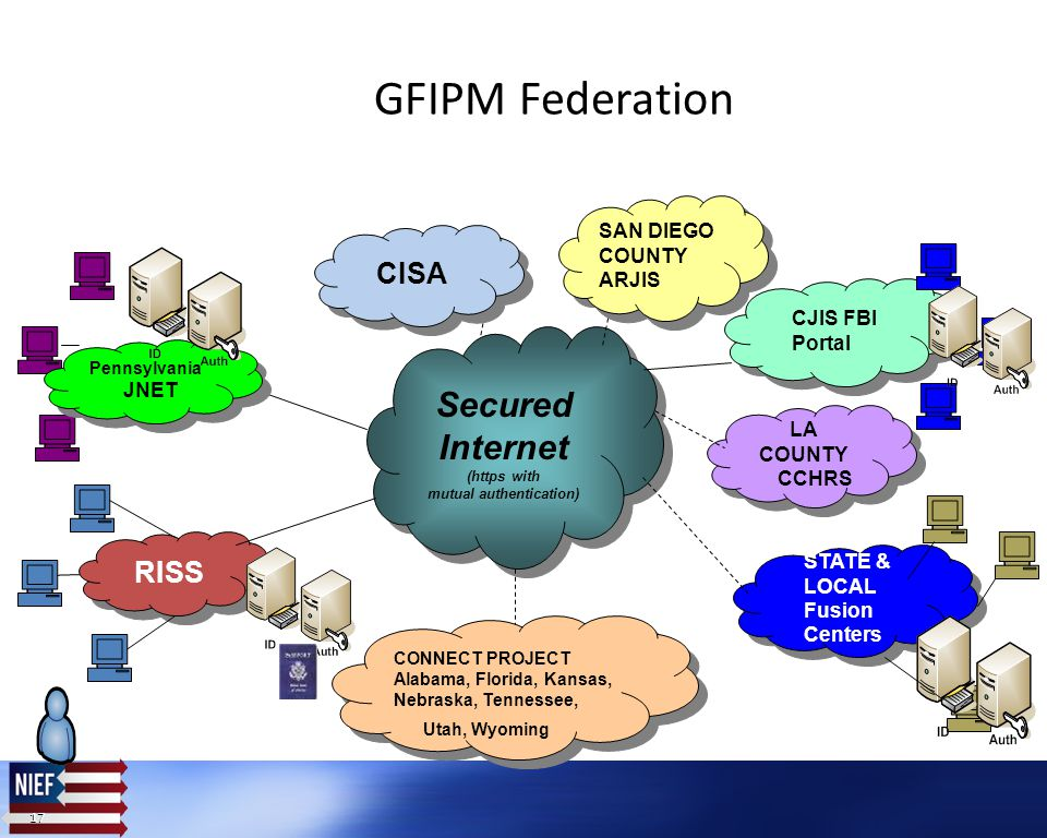 17 RISS STATE & LOCAL Fusion Centers STATE & LOCAL Fusion Centers CJIS FBI Portal CJIS FBI Portal GFIPM Federation Secured Internet (https with mutual authentication) Secured Internet (https with mutual authentication) CONNECT PROJECT Alabama, Florida, Kansas, Nebraska, Tennessee, Utah, Wyoming CONNECT PROJECT Alabama, Florida, Kansas, Nebraska, Tennessee, Utah, Wyoming LA COUNTY CCHRS LA COUNTY CCHRS SAN DIEGO COUNTY ARJIS SAN DIEGO COUNTY ARJIS CISA Pennsylvania JNET Pennsylvania JNET