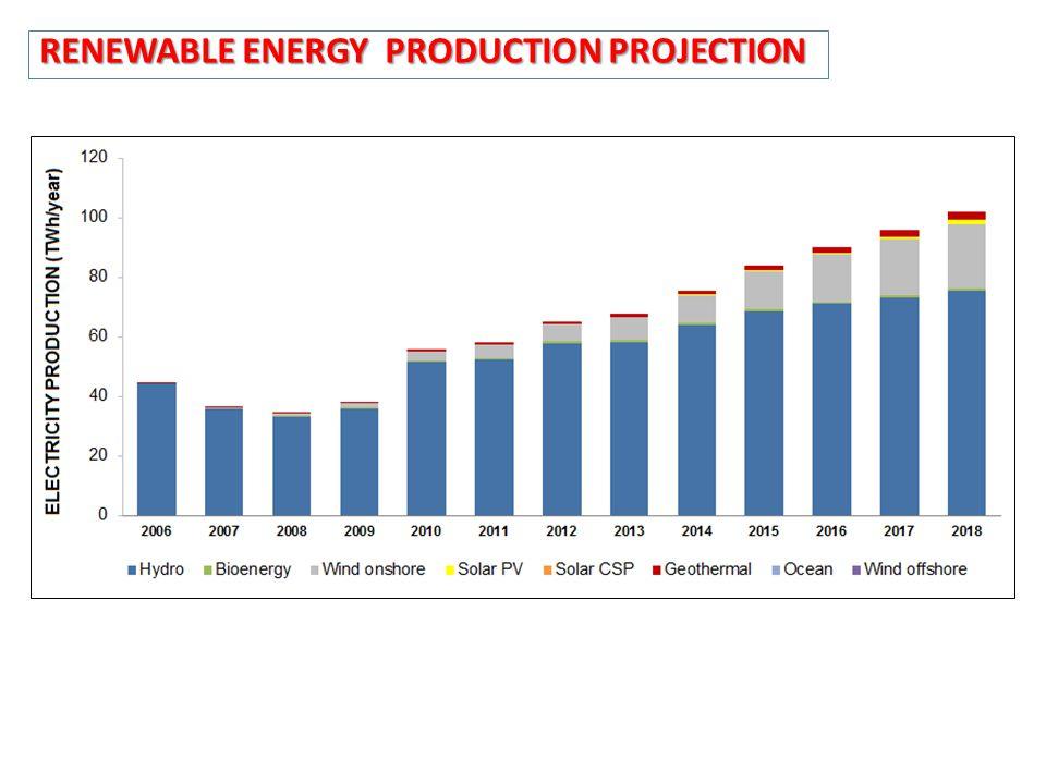 RENEWABLE ENERGY PRODUCTION PROJECTION
