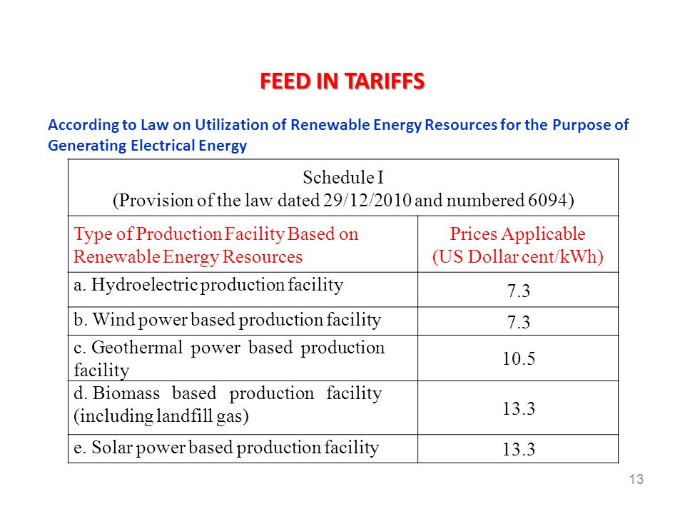 13 Schedule I (Provision of the law dated 29/12/2010 and numbered 6094) Type of Production Facility Based on Renewable Energy Resources Prices Applica