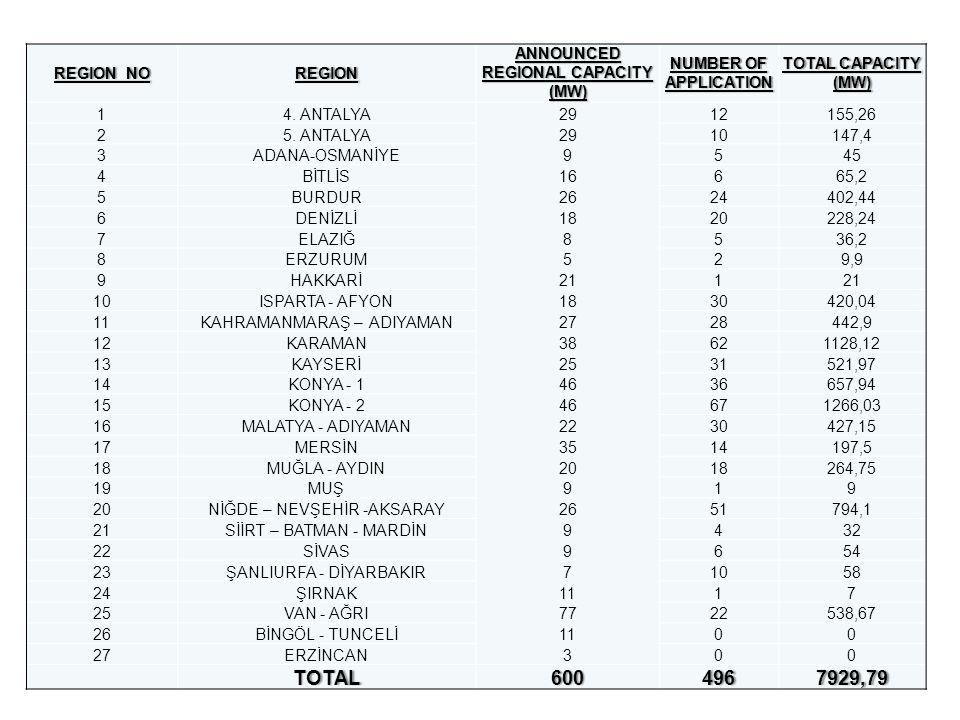 REGION NOREGION NOREGION ANNOUNCED REGIONAL CAPACITY (MW) NUMBER OF APPLICATION TOTAL CAPACITY (MW) 14. ANTALYA2912155,26 25. ANTALYA2910147,4 3ADANA-