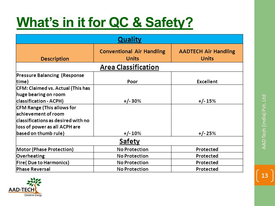 What's in it for QC & Safety.