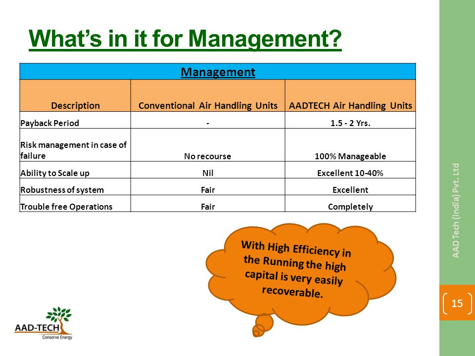 What's in it for Management.