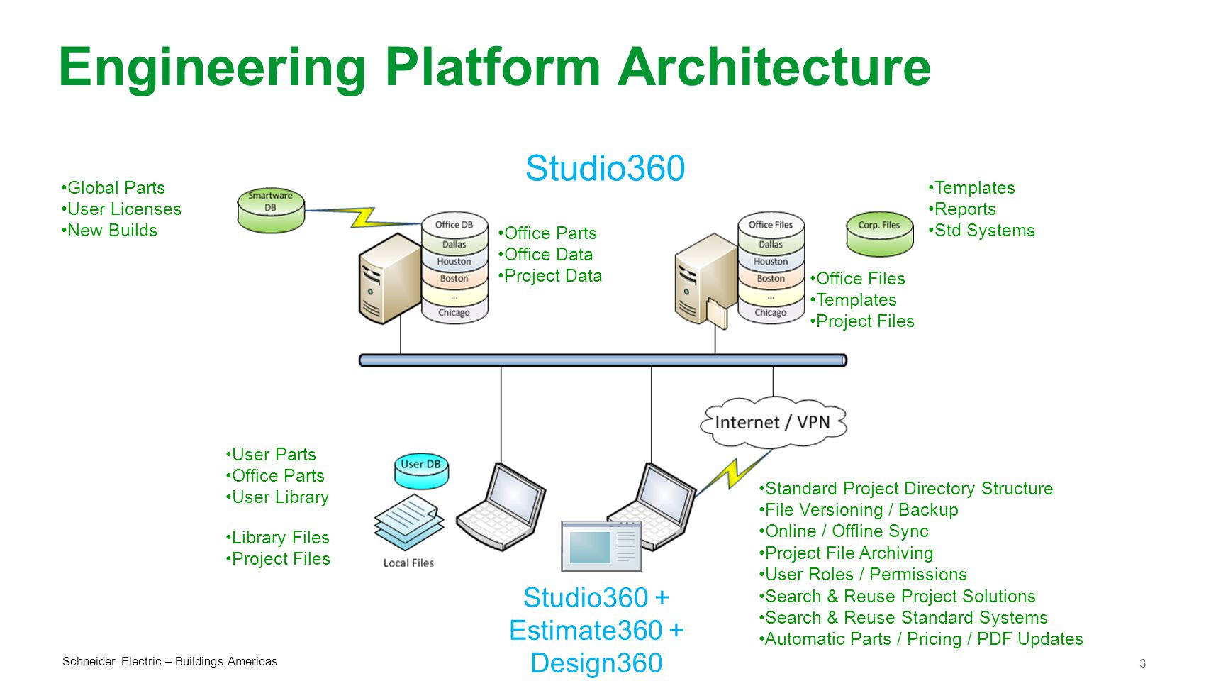 3 Schneider Electric – Buildings Americas Engineering Platform Architecture Templates Reports Std Systems Office Parts Office Data Project Data Office