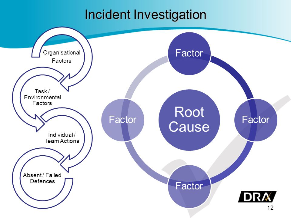 Incident Investigation 12 Organisational Factors Task / Environmental Factors Individual / Team Actions Absent / Failed Defences Root Cause Factor
