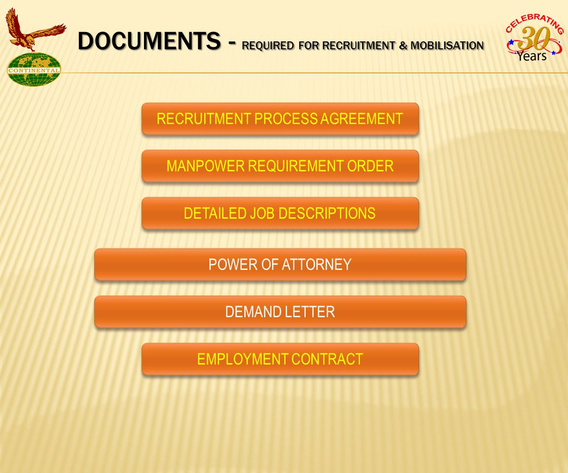 DOCUMENTS - REQUIRED FOR RECRUITMENT & MOBILISATION RECRUITMENT PROCESS AGREEMENTMANPOWER REQUIREMENT ORDERDETAILED JOB DESCRIPTIONSPOWER OF ATTORNEYDEMAND LETTEREMPLOYMENT CONTRACT