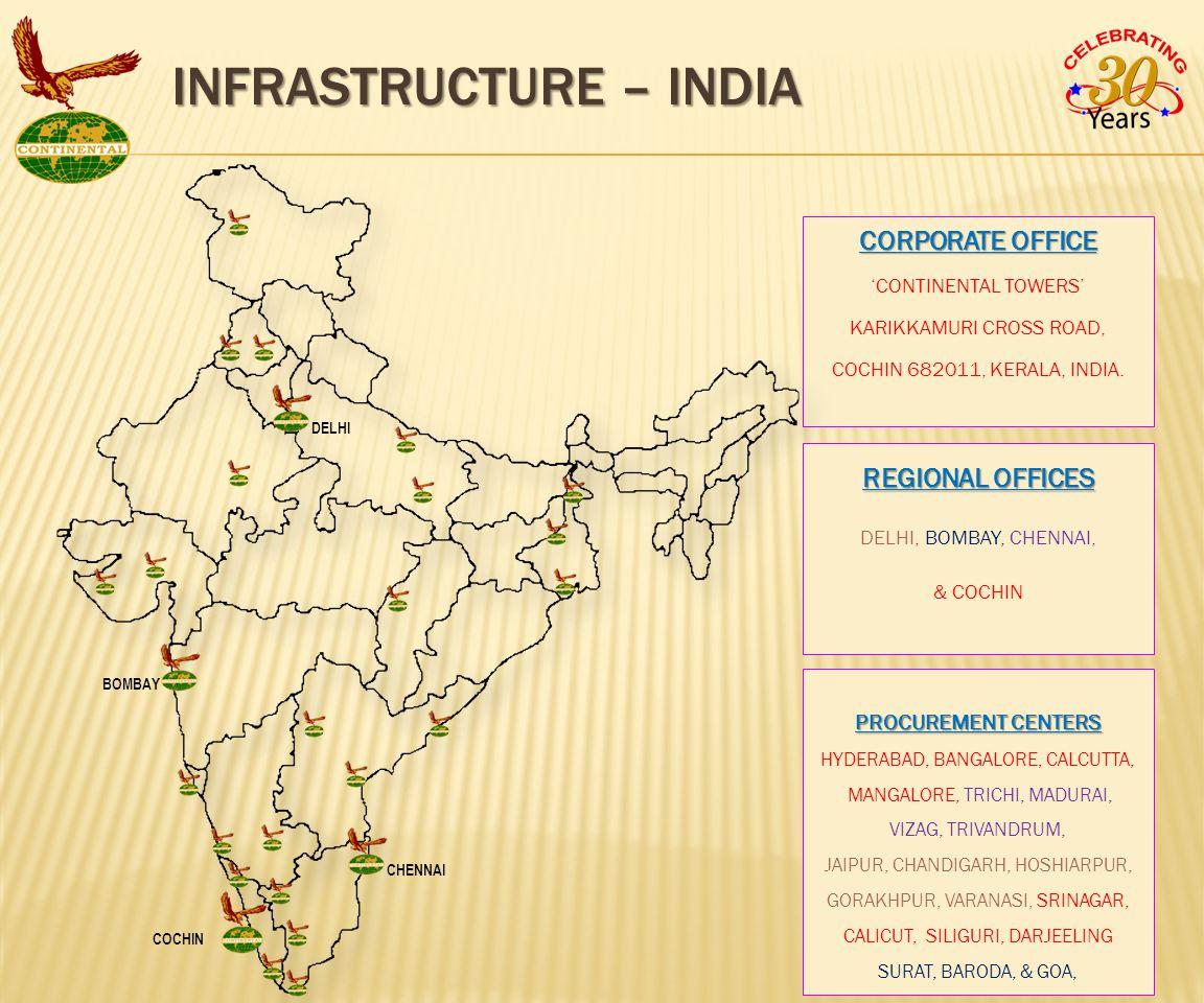 CORPORATE OFFICE 'CONTINENTAL TOWERS' KARIKKAMURI CROSS ROAD, COCHIN 682011, KERALA, INDIA.