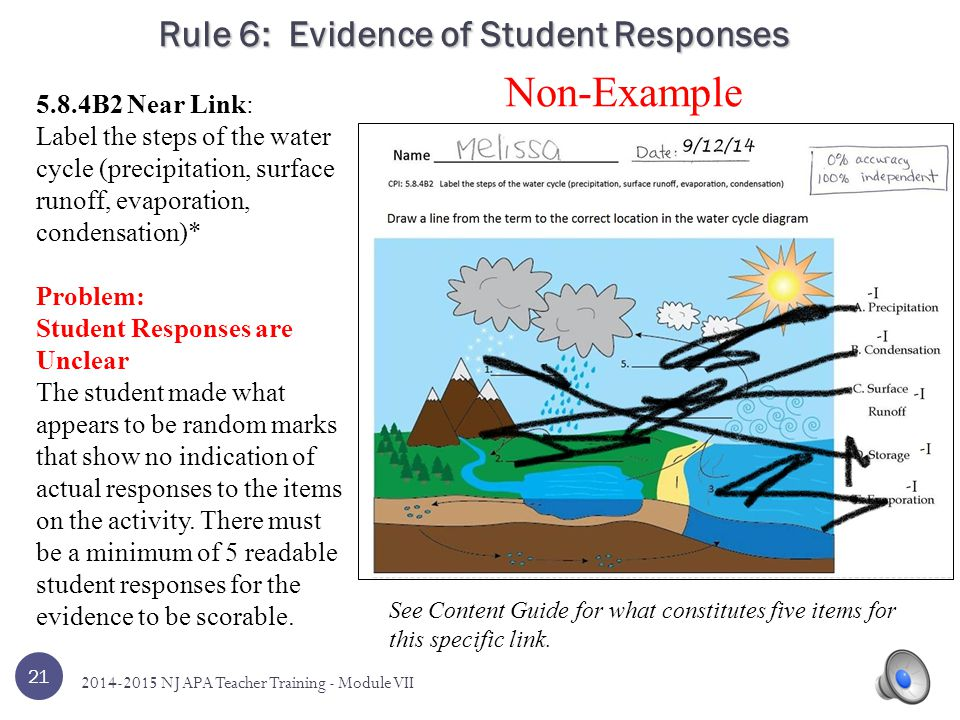 Rule 6: Evidence of Student Responses 5.9.8B1 Far Link Identify various objects in our solar system–must include more than planets* Problem: Not Five