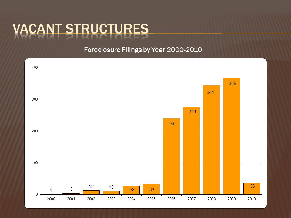 Foreclosure Filings by Year 2000-2010