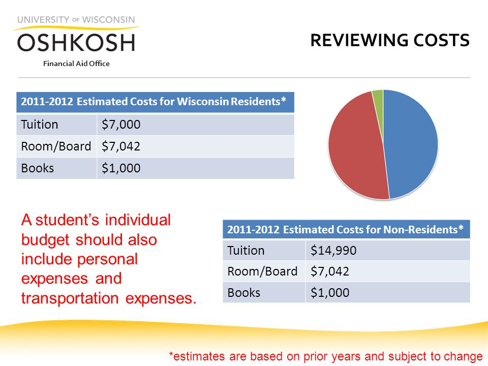 Financial Aid Office REVIEWING COSTS 2011-2012 Estimated Costs for Wisconsin Residents* Tuition$7,000 Room/Board$7,042 Books$1,000 2011-2012 Estimated