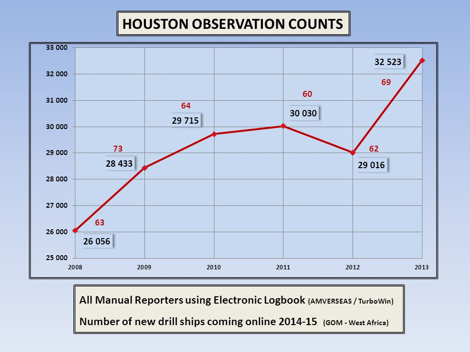HOUSTON OBSERVATION COUNTS All Manual Reporters using Electronic Logbook (AMVERSEAS / TurboWin) Number of new drill ships coming online 2014-15 (GOM -