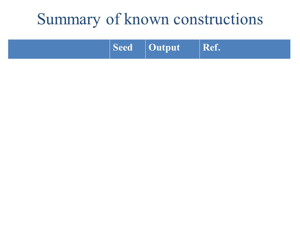 Summary of known constructions SeedOutputRef. Inner-productn1[Ben-Or '02] 2-universal hashingn[KMR'05] One-bit extractorslog n1[KT'06] n[FS'07] Almost