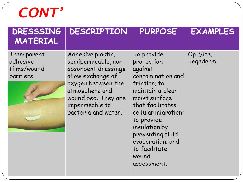 CONT' DRESSSING MATERIAL DESCRIPTIONPURPOSEEXAMPLES Transparent adhesive films/wound barriers Adhesive plastic, semipermeable, non- absorbent dressings allow exchange of oxygen between the atmosphere and wound bed.