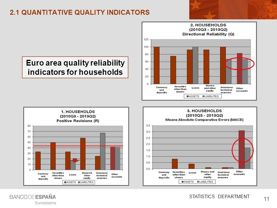 STATISTICS DEPARTMENT 11 2.1 QUANTITATIVE QUALITY INDICATORS Euro area quality reliability indicators for households