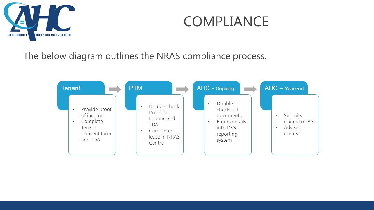 COMPLIANCE The below diagram outlines the NRAS compliance process.