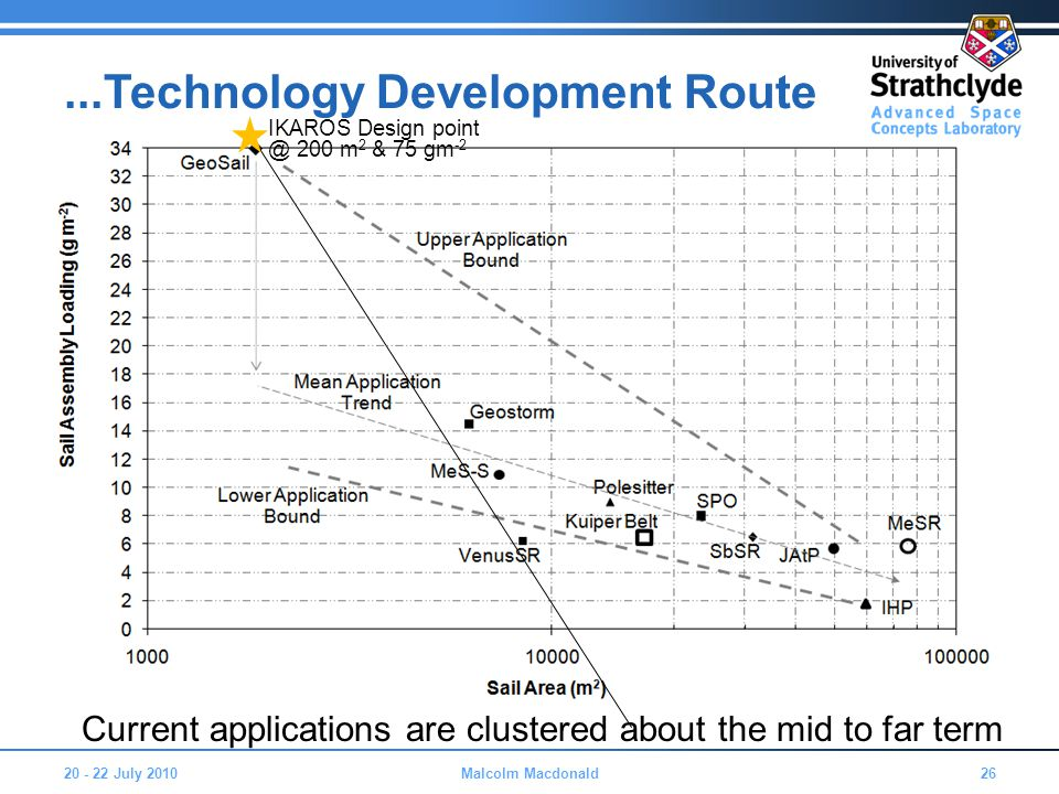 20 - 22 July 201026Malcolm Macdonald...Technology Development Route Current applications are clustered about the mid to far term IKAROS Design point @ 200 m 2 & 75 gm -2