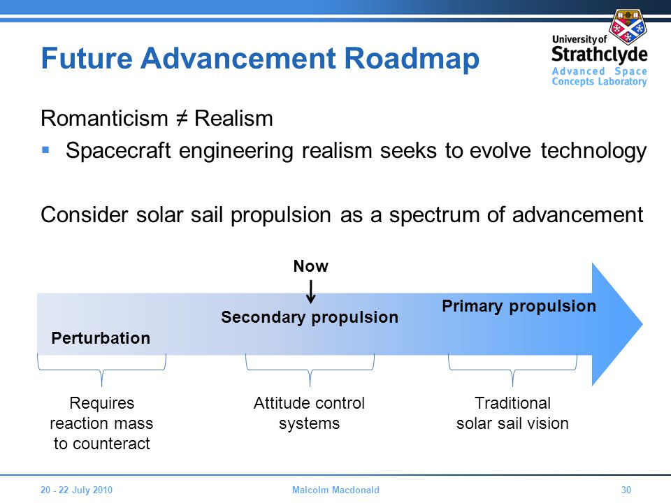 Future Advancement Roadmap Romanticism ≠ Realism  Spacecraft engineering realism seeks to evolve technology Consider solar sail propulsion as a spectrum of advancement 20 - 22 July 201030Malcolm Macdonald Secondary propulsion Perturbation Primary propulsion Requires reaction mass to counteract Attitude control systems Traditional solar sail vision Now