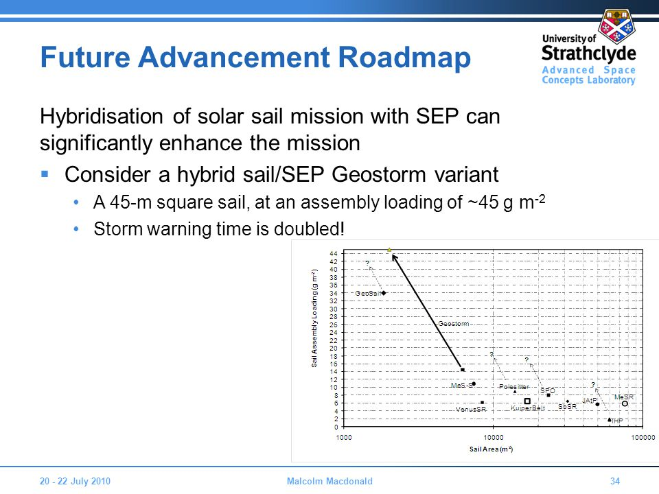 Future Advancement Roadmap Hybridisation of solar sail mission with SEP can significantly enhance the mission  Consider a hybrid sail/SEP Geostorm variant A 45-m square sail, at an assembly loading of ~45 g m -2 Storm warning time is doubled.