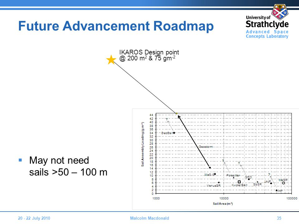 Future Advancement Roadmap  May not need sails >50 – 100 m 20 - 22 July 201035Malcolm Macdonald IKAROS Design point @ 200 m 2 & 75 gm -2