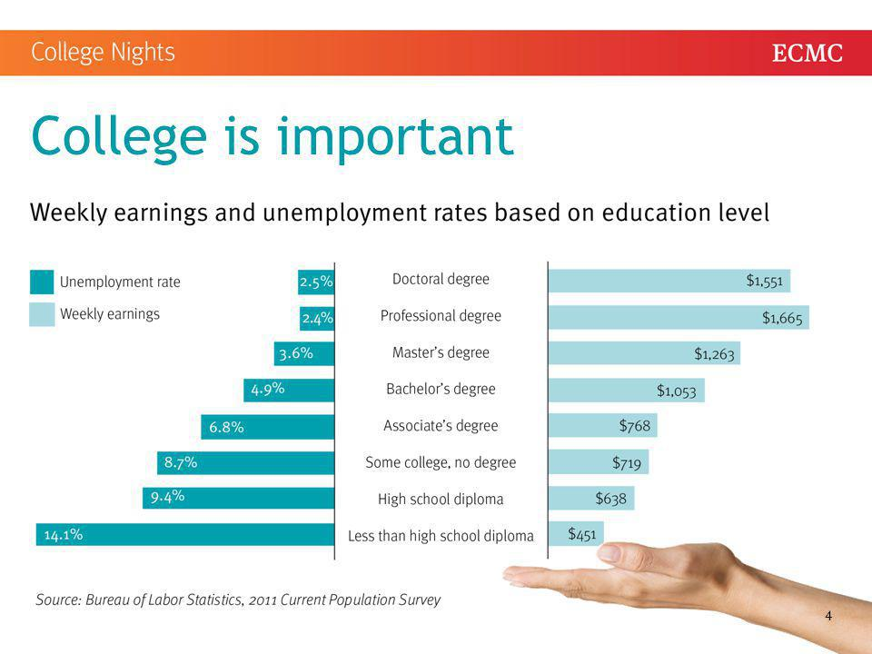 People who have attended some college Report higher levels of job satisfaction Typically live healthier lifestyles Enjoy benefits such as insurance, paid vacation, a retirement plan, etc.