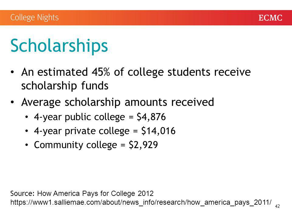 Scholarships An estimated 45% of college students receive scholarship funds Average scholarship amounts received 4-year public college = $4,876 4-year