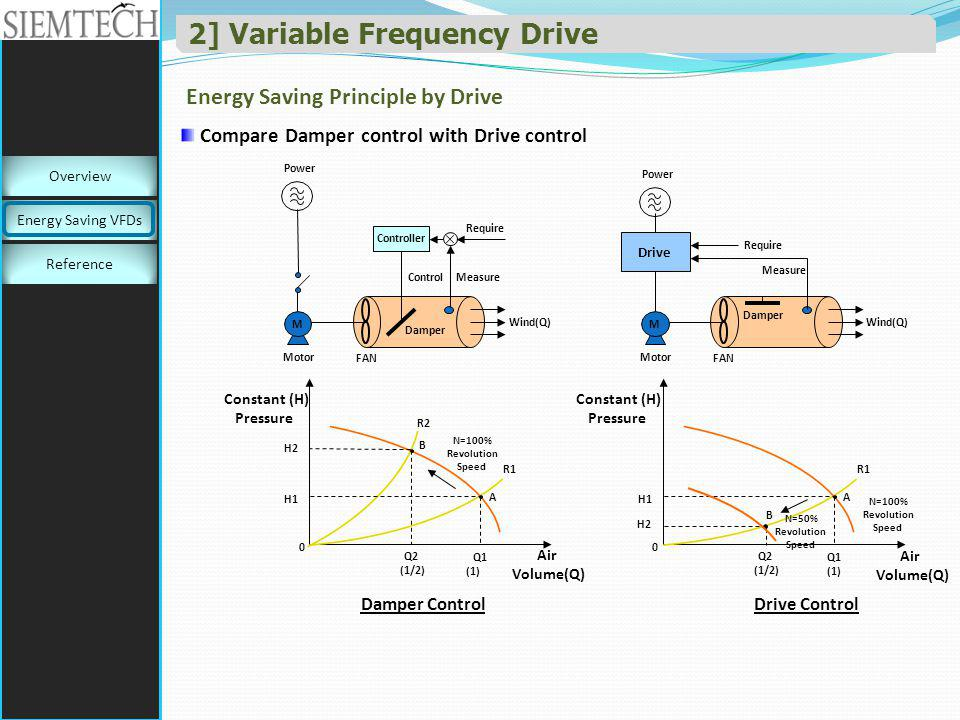 2] Variable Frequency Drive Energy Saving Principle by Drive Compare Damper control with Drive control Power M M Controller FAN Require MeasureControl