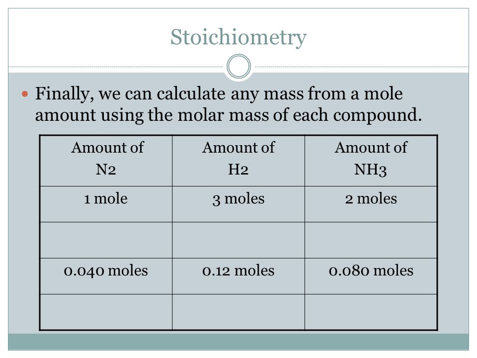 Stoichiometry Finally, we can calculate any mass from a mole amount using the molar mass of each compound. Amount of N2 Amount of H2 Amount of NH3 1 m