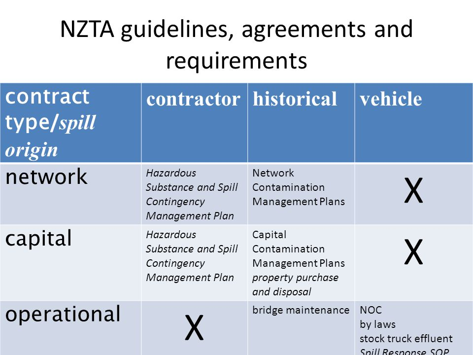 NZTA guidelines, agreements and requirements contract type / spill origin contractorhistoricalvehicle network Hazardous Substance and Spill Contingency Management Plan Network Contamination Management Plans X capital Hazardous Substance and Spill Contingency Management Plan Capital Contamination Management Plans property purchase and disposal X operational X bridge maintenanceNOC by laws stock truck effluent Spill Response SOP