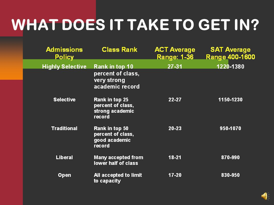 ADMISSIONS CRITERIA GPA/Challenging high school curriculum ACT/SAT scores Activities Other